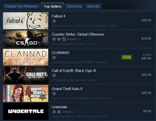 clannad-gang Clannad Outsells Call of Duty on Steam?!