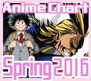 banner anime chart this season