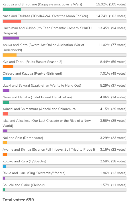 bee-happy1 [Honey's Anime Fan Poll Results!] Which Was the Best Anime Couple of 2020?