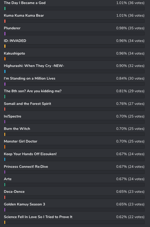 bee-happy2 [Honey's Anime Fan Poll Results!] Best Anime of 2020