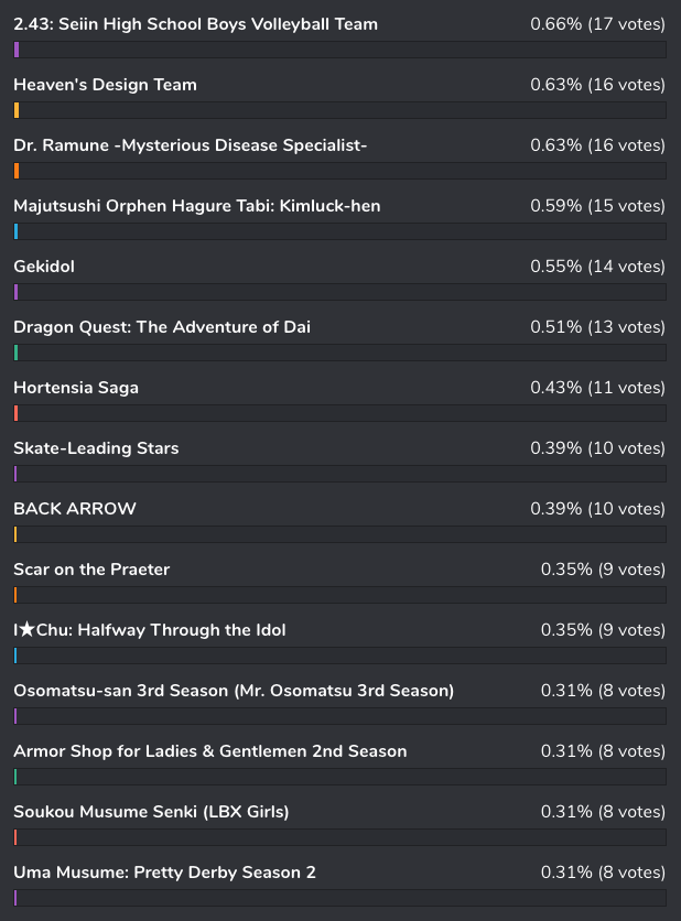 bee-happy1 [Honey's Anime Fan Poll Results] Your Favorite Winter 2021 Anime So Far