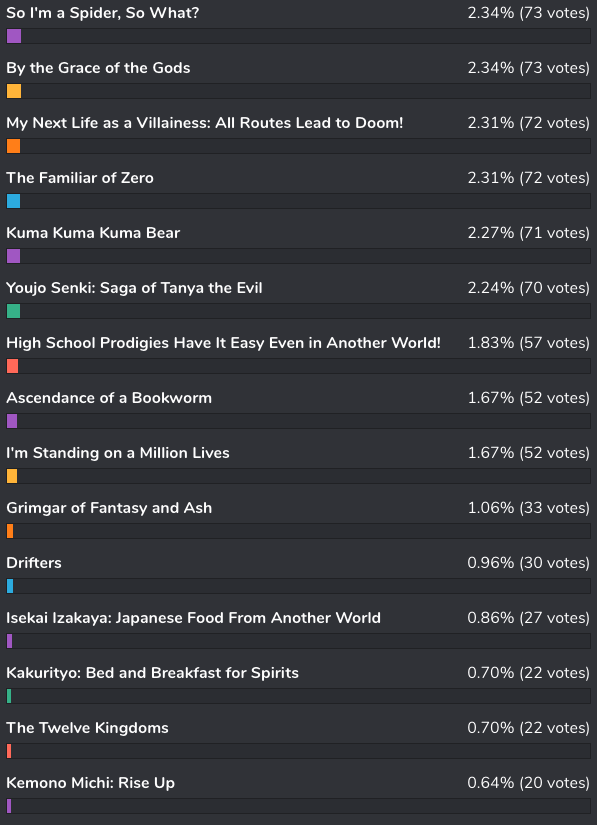 bee-happy1 [Honey's Anime Fan Poll Results] What Is the Best Isekai Anime?